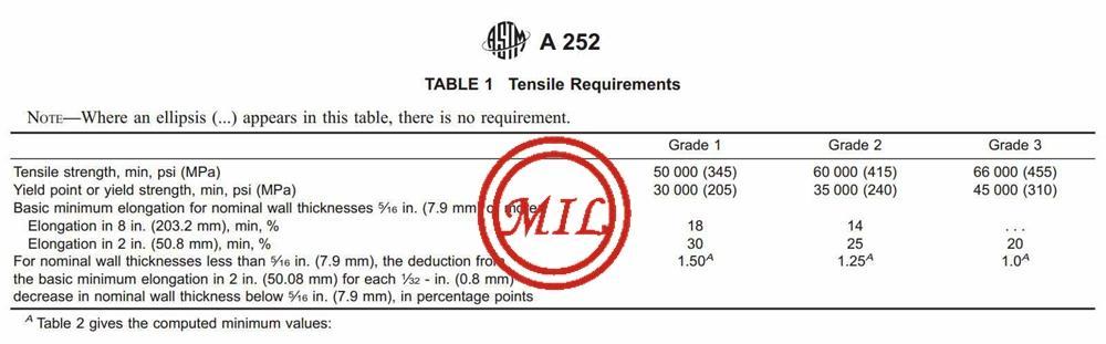 錐頭型鋼管樁-ASTM A252,AS 1163,EN 10219-1,JIS 5525 8