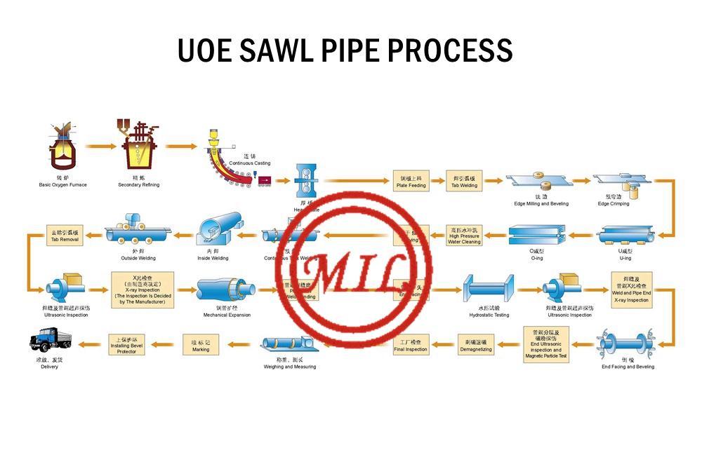 UOE SAWL PIPE PROCESS