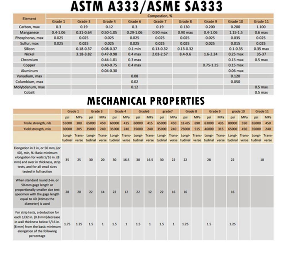 ASTM A333 低温用无缝钢管 6