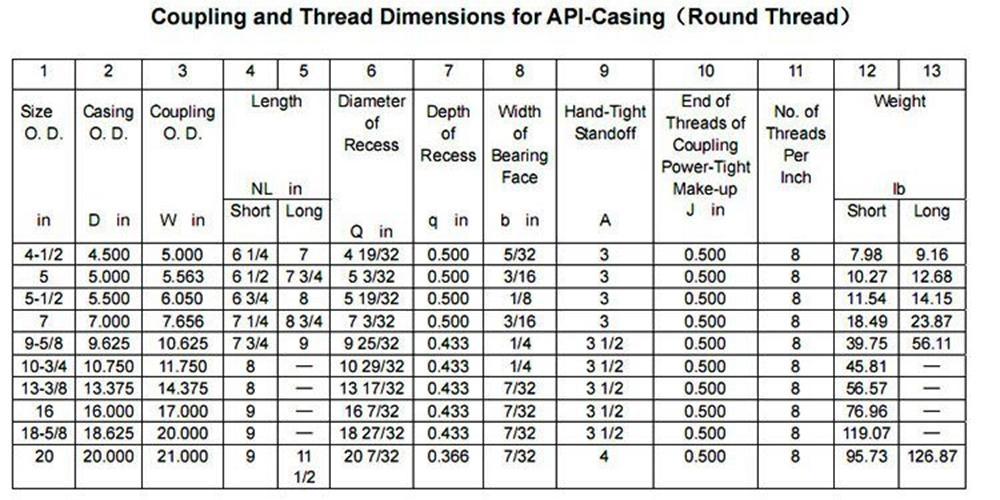 API 5CT 接箍、短節 11