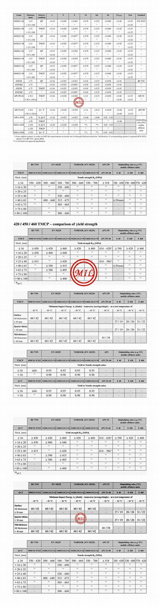EN 10225 460-API 2H-2W-2Y GR.60 STEEL PLATE SPECIFICATION