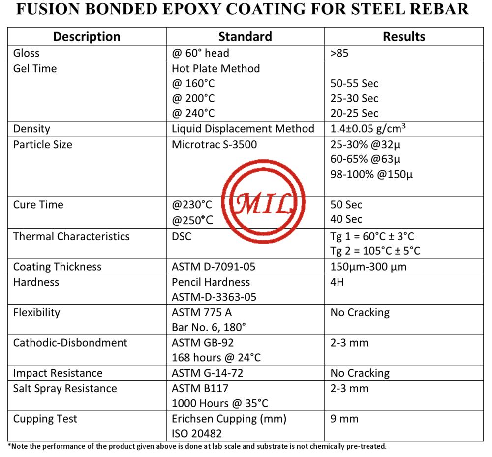 環氧塗敷混凝土鋼觔、螺紋鋼 15