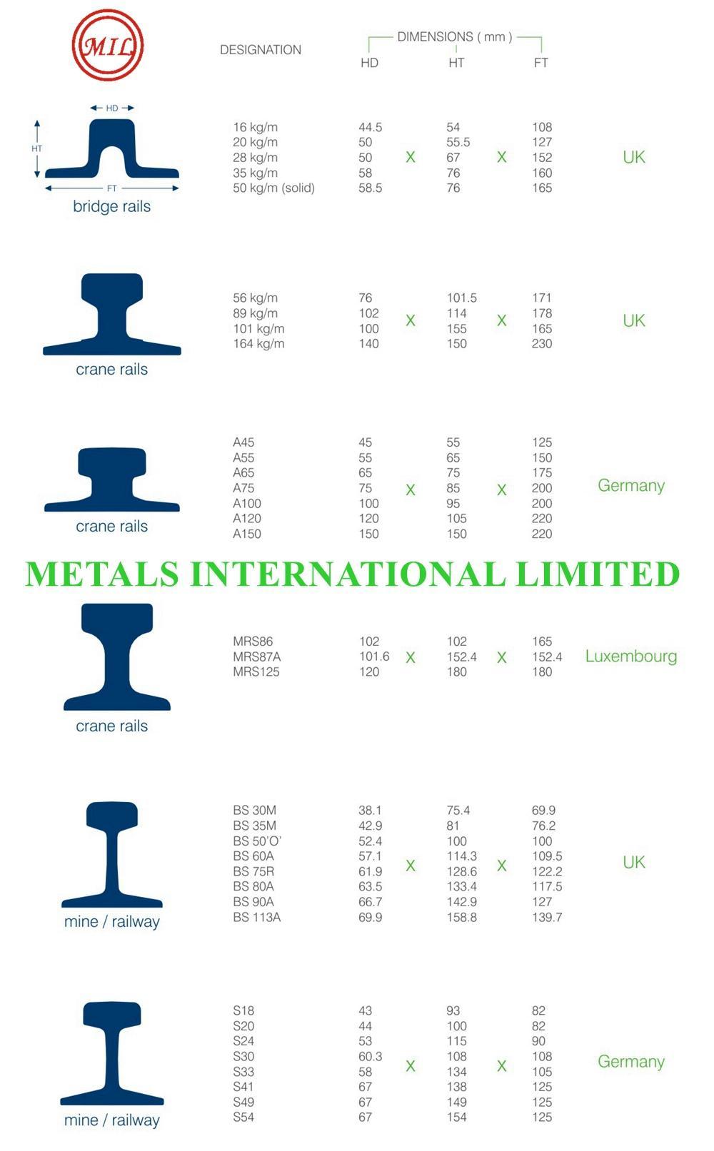 UIC 860-O,DIN 536,AS 1085.1 Steel Rail,Crane Rail  9