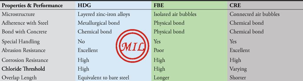 環氧塗敷混凝土鋼觔、螺紋鋼 16