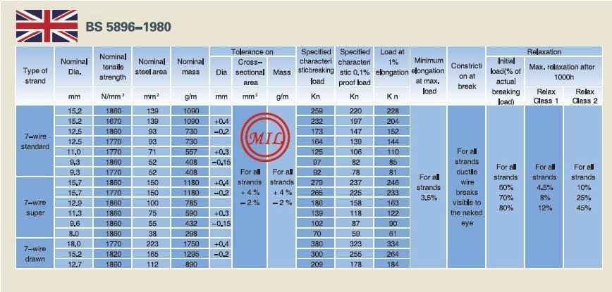 ASTM A416,ASTM A421,BS 5896,EN10138,AS 4672 Prestressed Concrete Strands 15