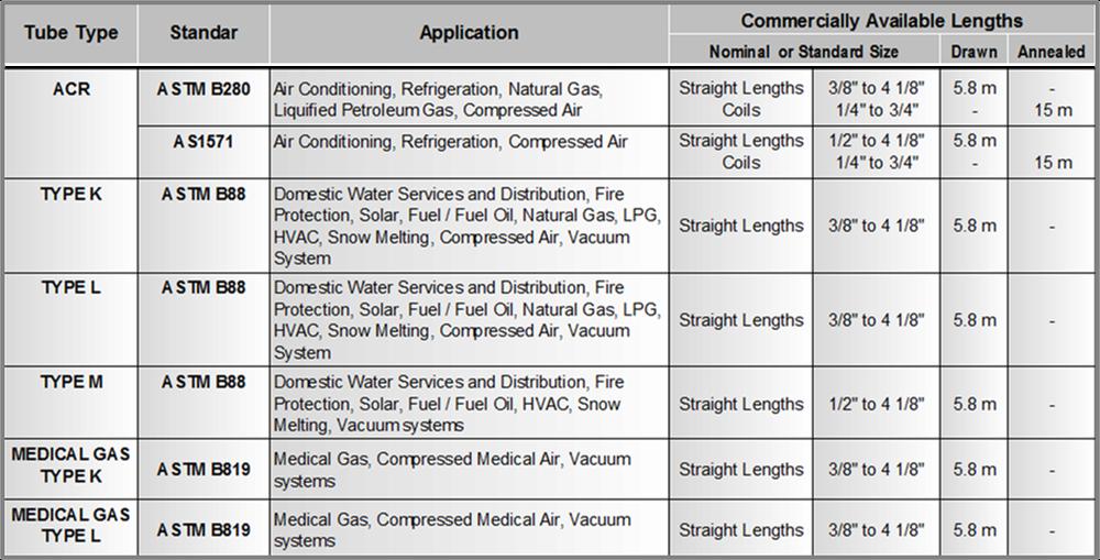 供水、氣、衛生銅管 12