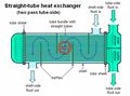 STRAIGHT-TUBE HEAT EXCHANGER