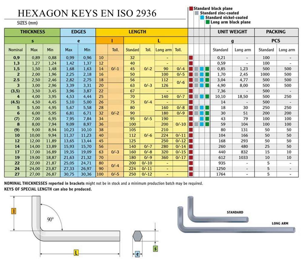 HEXAGON KEYS DIN/UNI EN ISO 2936 (ex UNI 6753 – DIN 911)