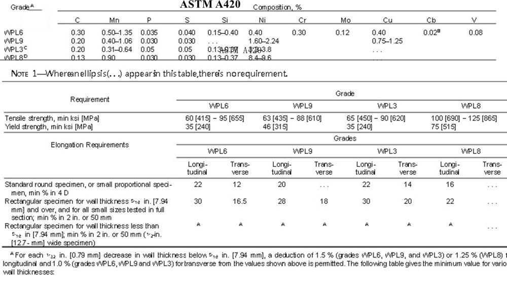 ASTM A420 STEEL PIPE FITTINGS