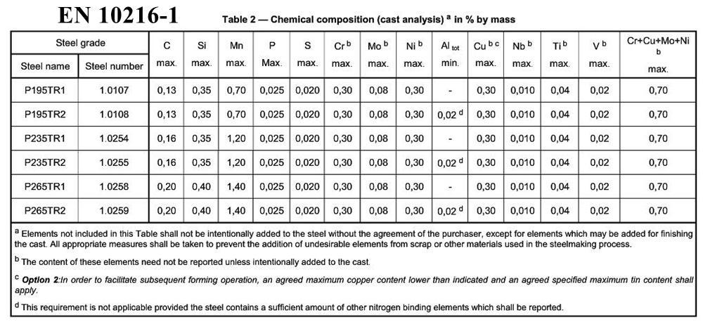 EN 10216-1 Chemical Composition