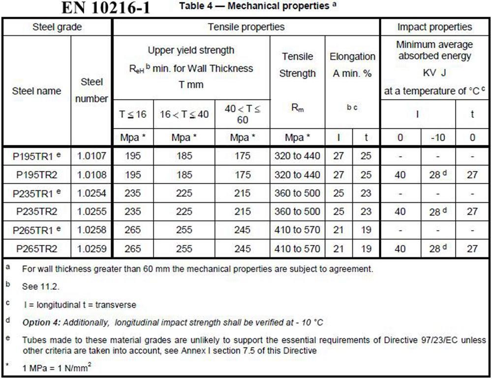 EN 10216-1 Mechanical Properties