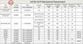 ASTM-A276-Mechanical-Property