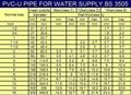 ISO 4422-2, ASTM F441,AS/NZS 1477,AS/NZS 4765,EN 1452-2 PVC/CPVC/U-PVC Pipe