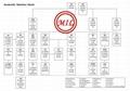 ASTM A276/ASTM A478/ASTM A555/ASTM A581 SS RODS / BARS / WIRES / WIRE RODS