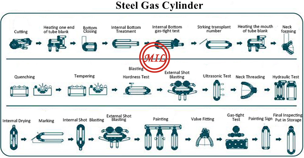 Steel Gas Cylinder ISO 9809
