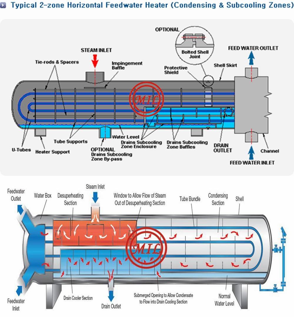 Horiz-LP-FWH-Tube-Bundle