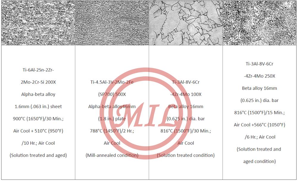 Basic Titanium Metallurgy