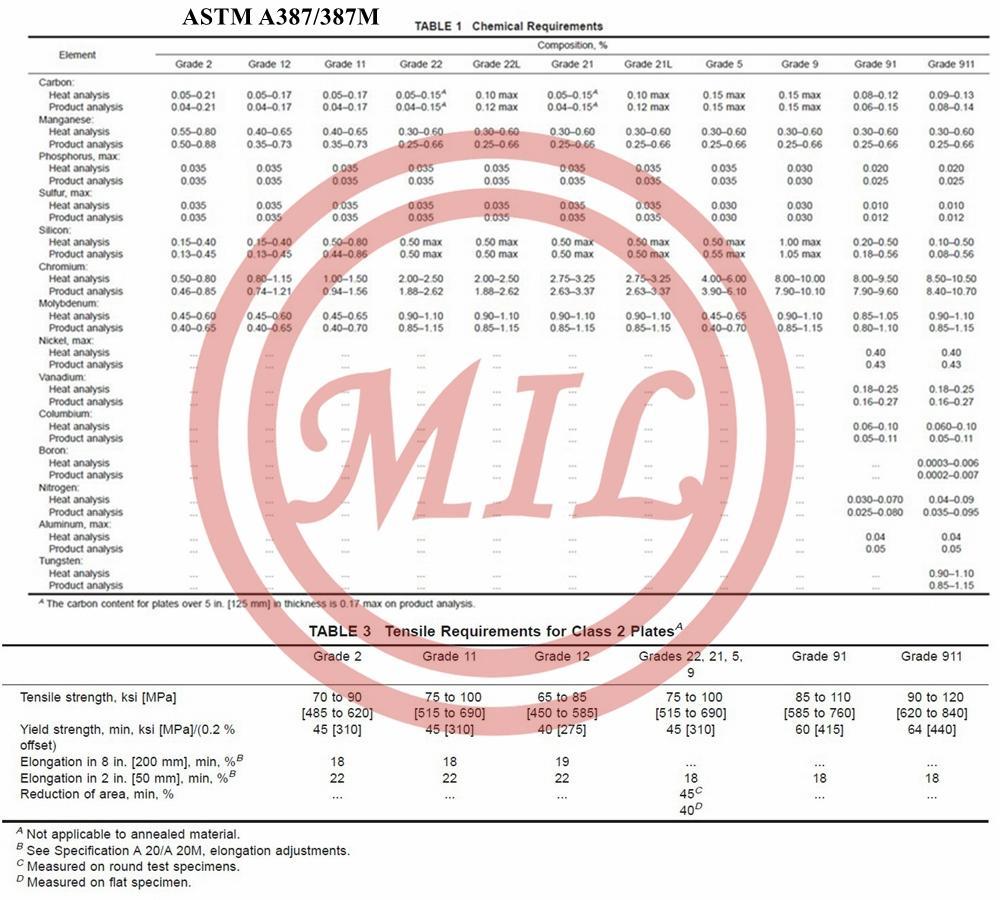 ASTM A387壓力容器板 8