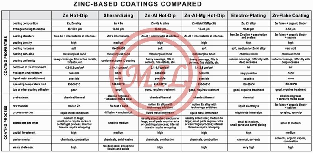 ZInc-coating-comparisons-C_