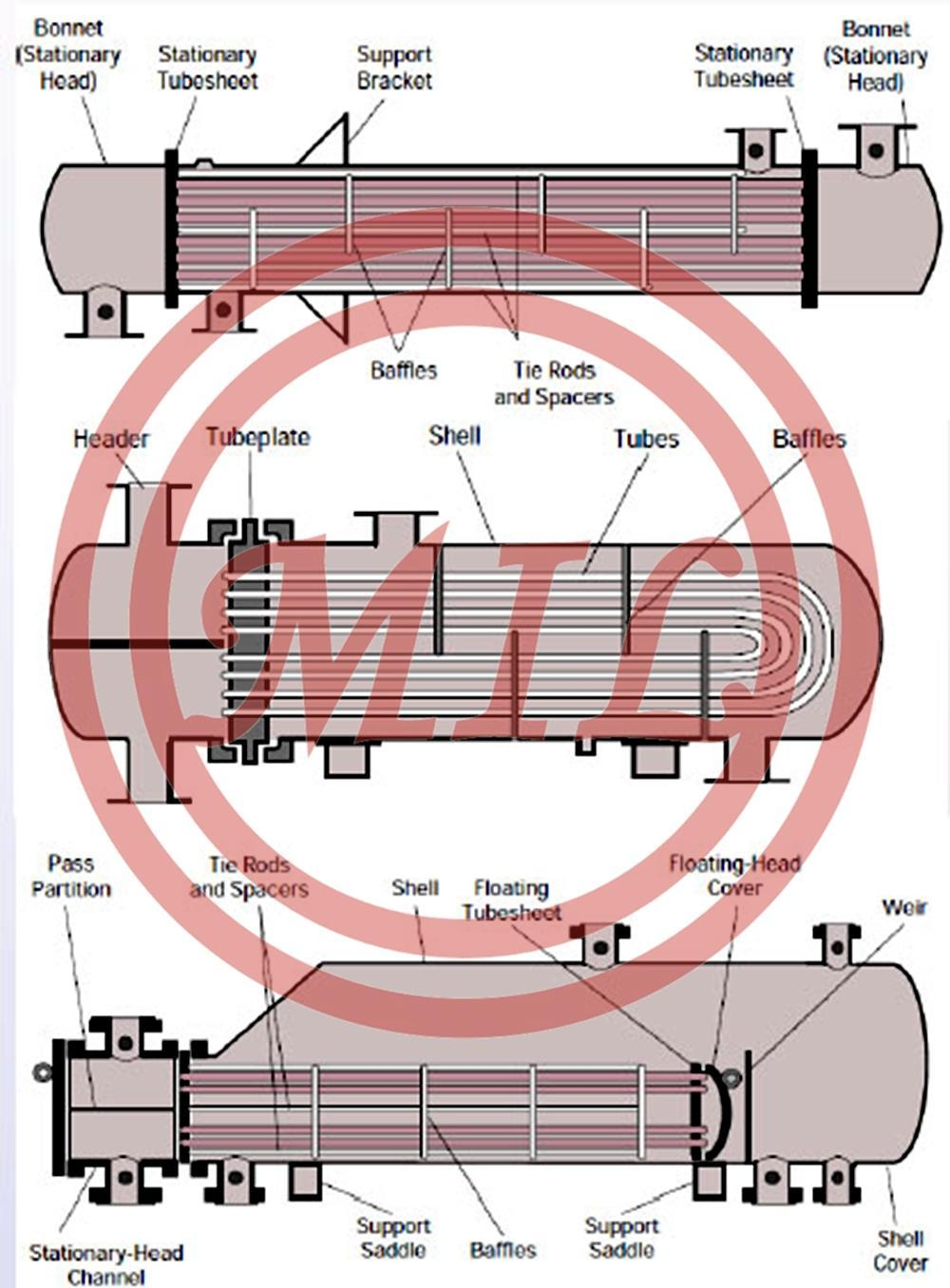 TEMA Types for Shell and Tube Exchangers