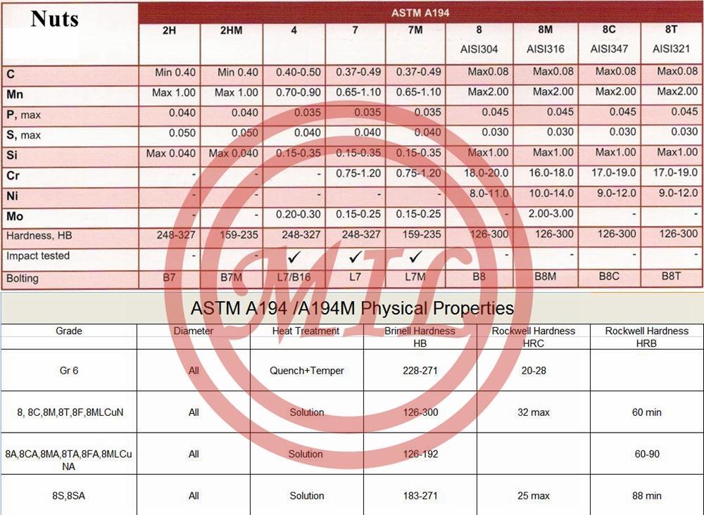 ASTM A194/A194M