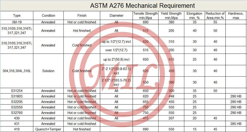 ASTM A276