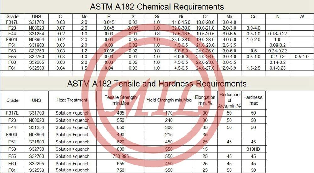 ASTM A182/A182M
