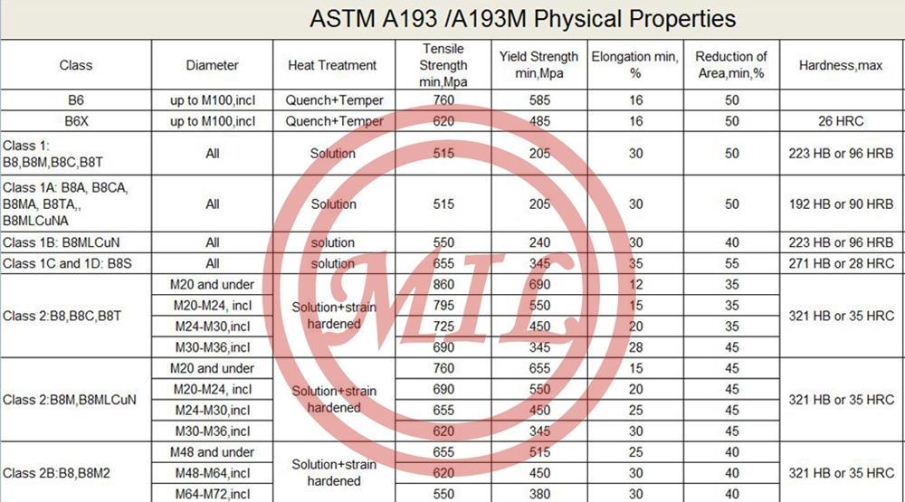 ASTM A193/A193M