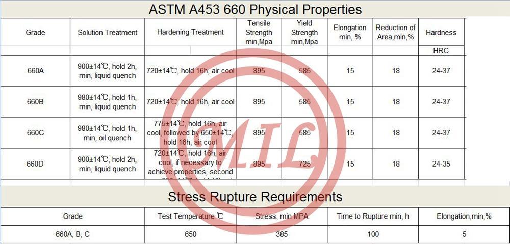 ASTM-A453-660