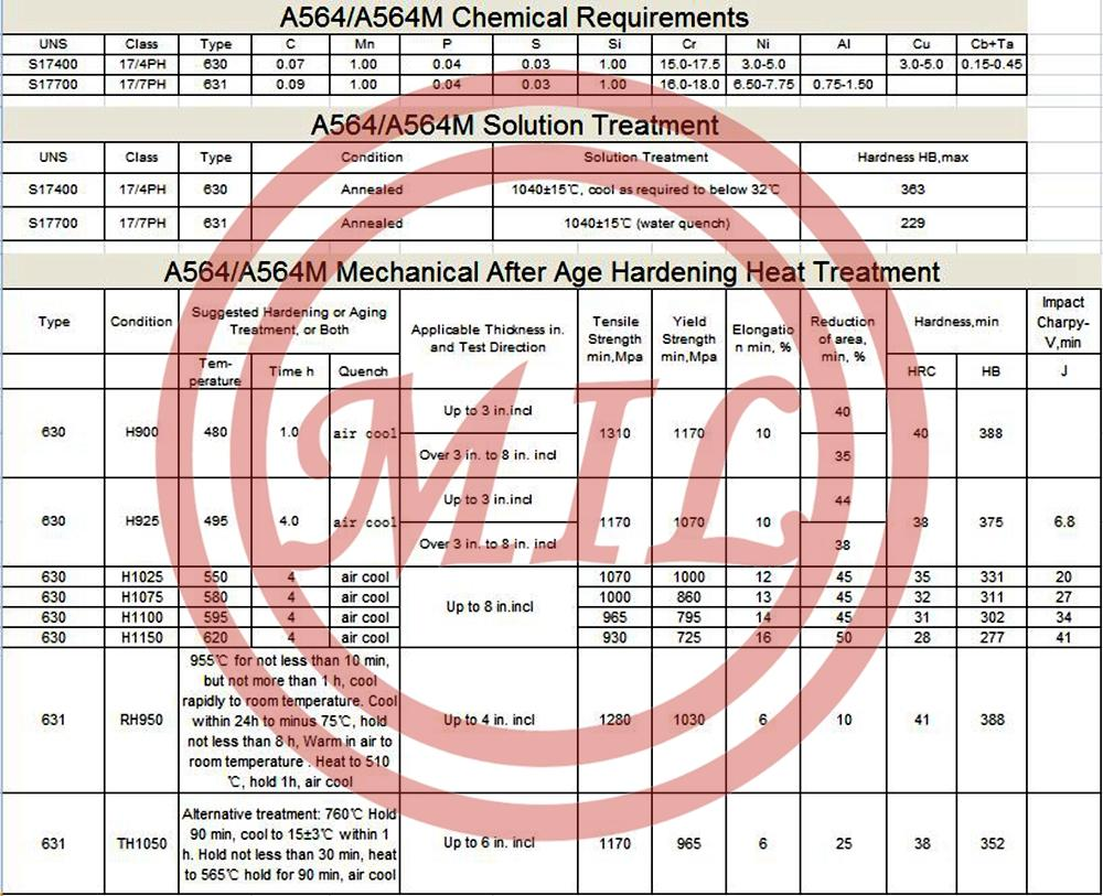 ASTM A564/564M 17-4PH-and-17-7PH