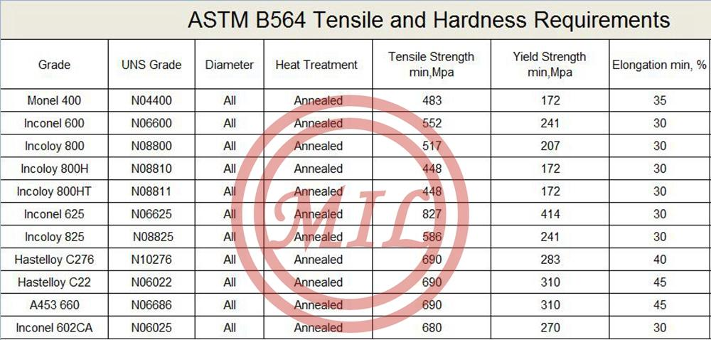 ASTM-B564-Tensile-and-Hardness-Requirement