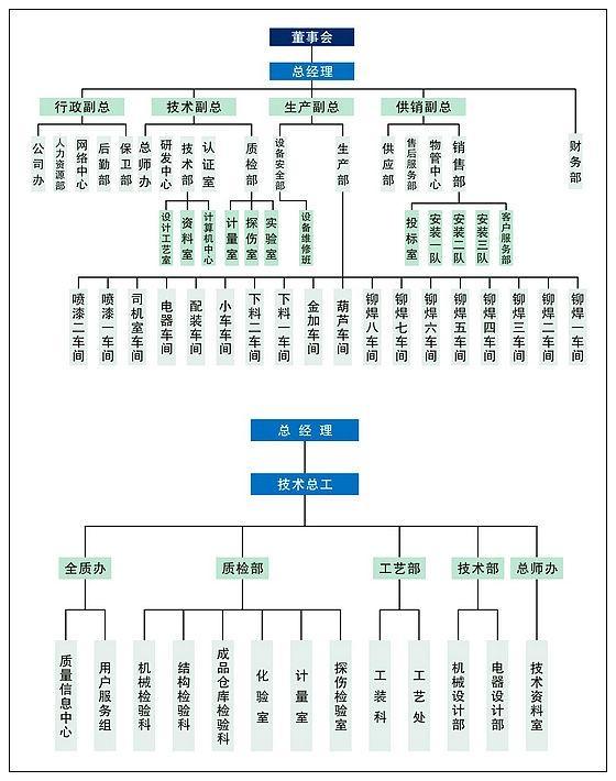 河南矿山集团组织机构--河南省矿山起重机有限公司