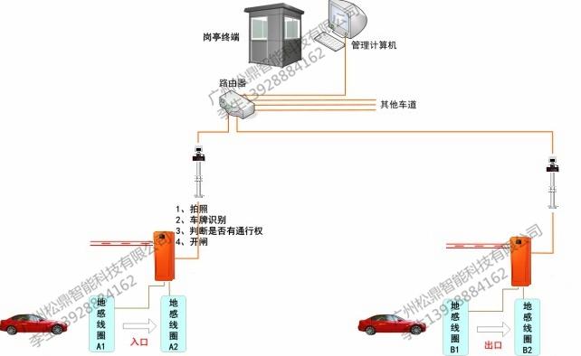 智能停車場全車牌識別管理系統 1