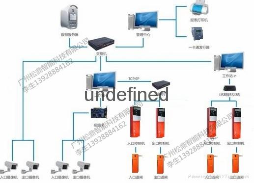 全車牌識別管理系統 1