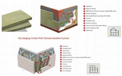 Rock Wool-External Thermal Insulation Board