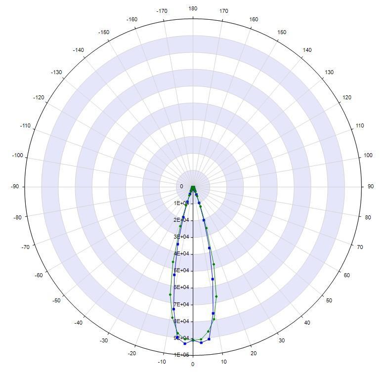 High-precision-widely-application 4x6 led lens 30 degree ALHB135D24LED30G  3