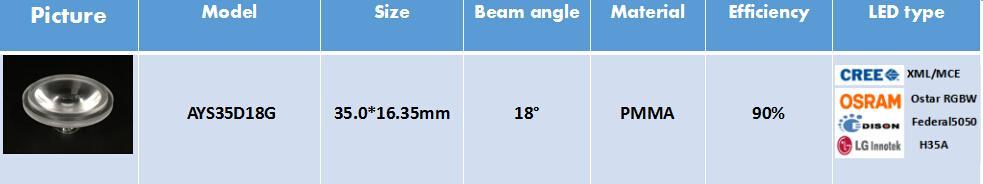 Single LED Lens for PAR lighting AYS35D18G 2