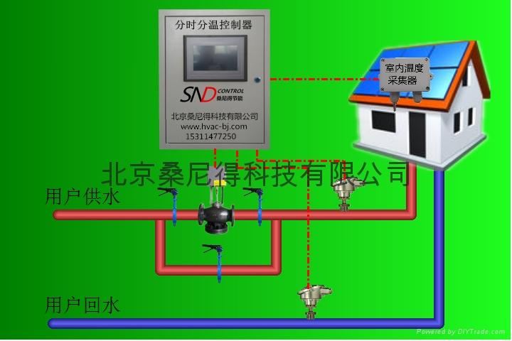 楼宇分时分温控制器 5