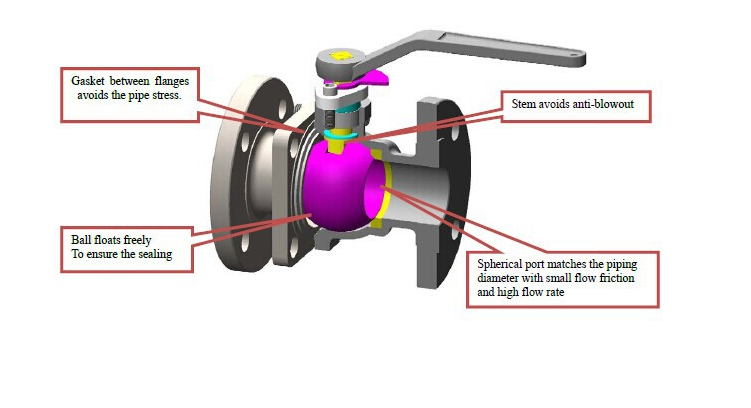Industrial Lever Ball Valve End : Flanged ends soft seal cast steel floating type ball valve