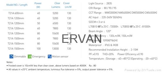 5ft wireless control motion sensor High power T21 Universal Weather proof light  18