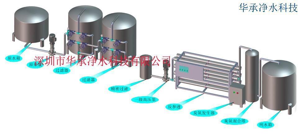 深圳华承山泉水水处理自动化反渗透设备 3