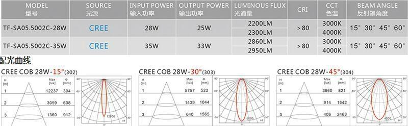 commmercial lighting spotlight LED track lightCREE COB 3