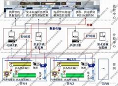 城市地下綜合管廊有毒有害氣體監測系統