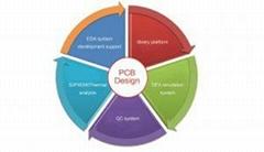 PCB Design PCB Layout