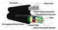 fiber optic cable опто-волоконный кабель