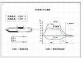 缺氧保護裝置20310適用於燃氣灶 5