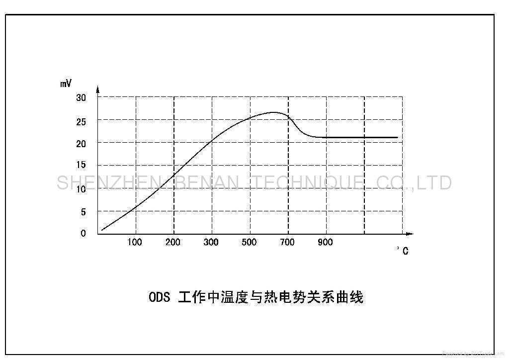 ods 20310 for pilot gas cooker china manufacturer piolt for gas