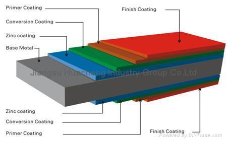 Color Coated Steel Strip 1