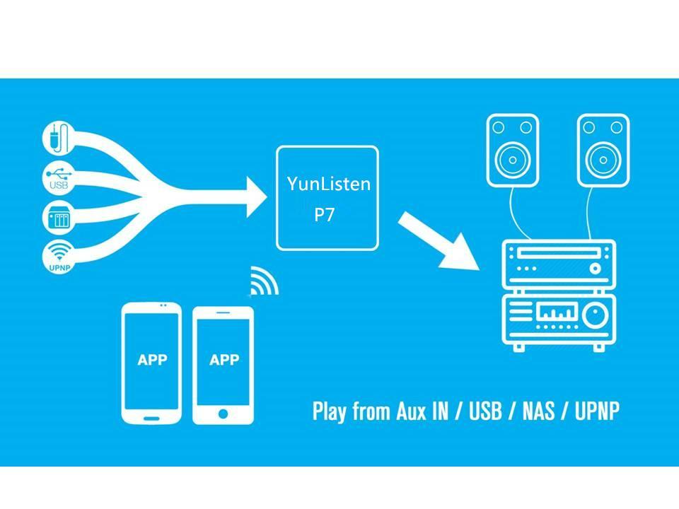 Wifi audio receiver YunListen P7 Wireless multi-room sound