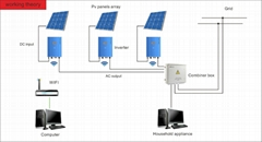 resedentional solutions solar inverter